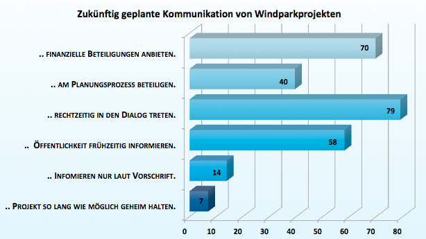 Kommunikation von Windparkprojekten