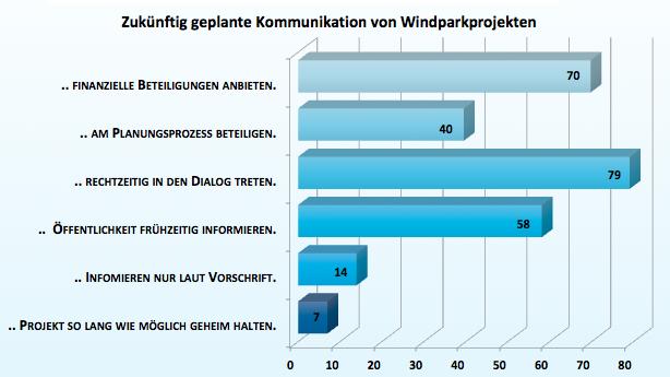 Kommunikation von Windparkprojekten