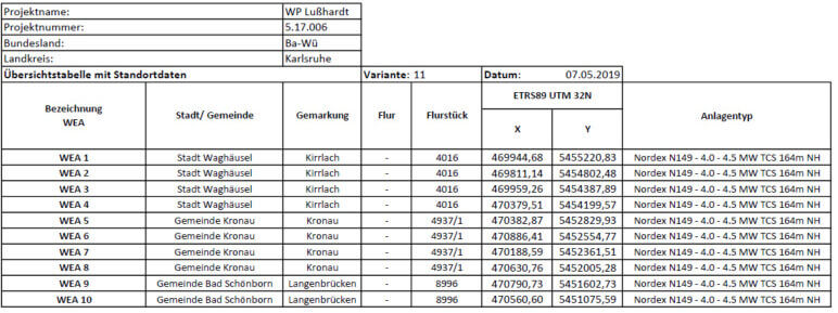 Windpark Lußhardt